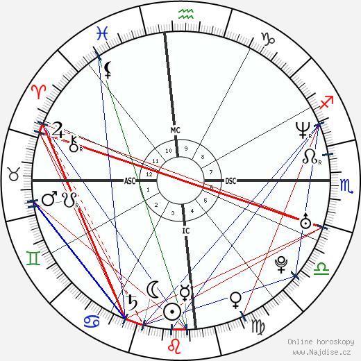 Megan Gale wikipedie wiki 2020, 2021 horoskop