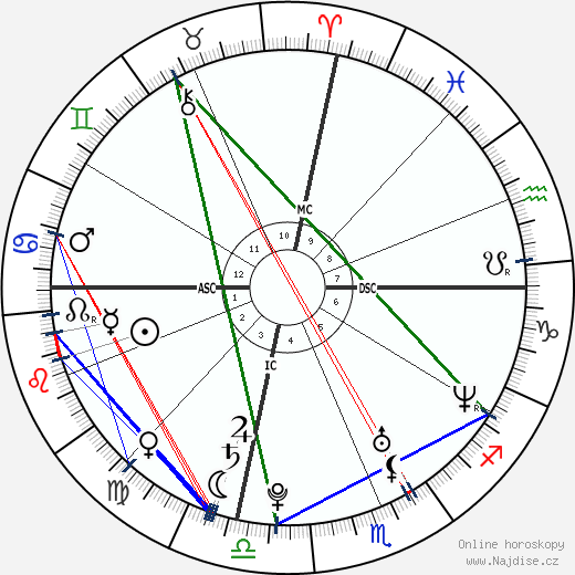 Meghan Markle wikipedie wiki 2018, 2019 horoskop