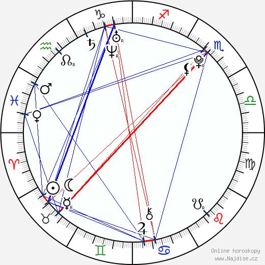 Meghann Fahy wikipedie wiki 2018, 2019 horoskop