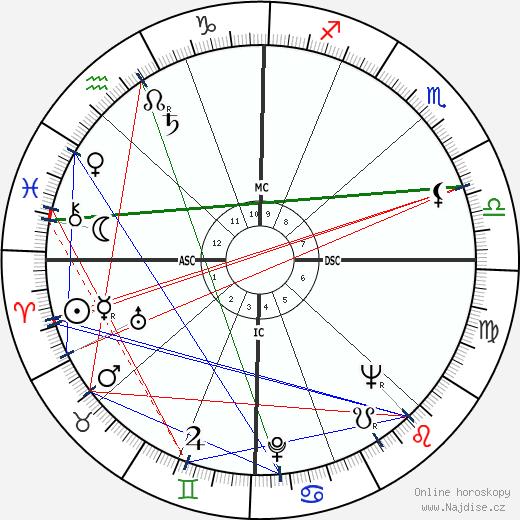 Mehmed II. Dobyvatel wikipedie wiki 2018, 2019 horoskop