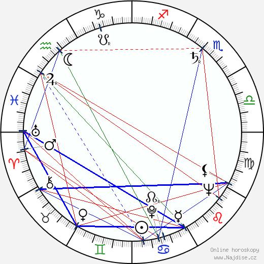 Mel Brooks wikipedie wiki 2017, 2018 horoskop