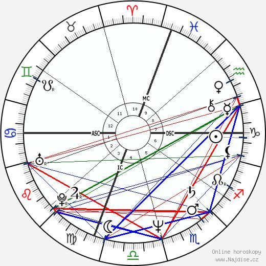 Mel Gibson wikipedie wiki 2019, 2020 horoskop