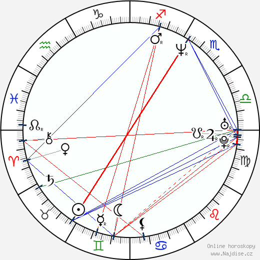 Melahat Abbasova wikipedie wiki 2017, 2018 horoskop