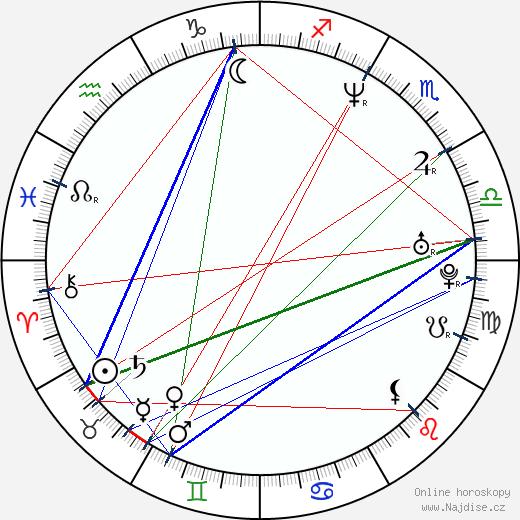 Melania Trump wikipedie wiki 2019, 2020 horoskop