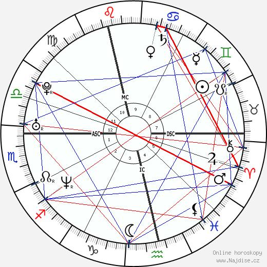 Melanie Brown wikipedie wiki 2020, 2021 horoskop
