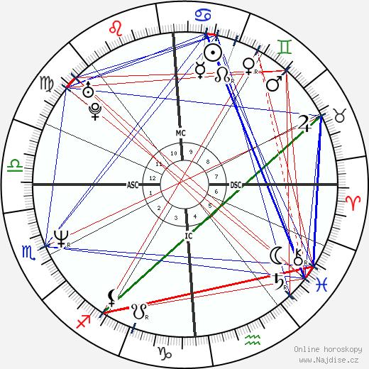 Melanie Thernstrom wikipedie wiki 2019, 2020 horoskop