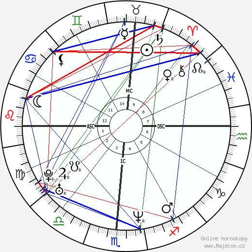 Melinda Clarke wikipedie wiki 2020, 2021 horoskop
