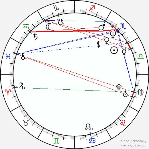 Melinda McGraw wikipedie wiki 2019, 2020 horoskop