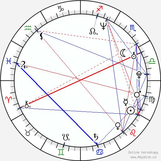 Melinda Page Hamilton wikipedie wiki 2018, 2019 horoskop