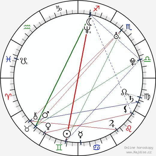 Melinda Sward wikipedie wiki 2018, 2019 horoskop