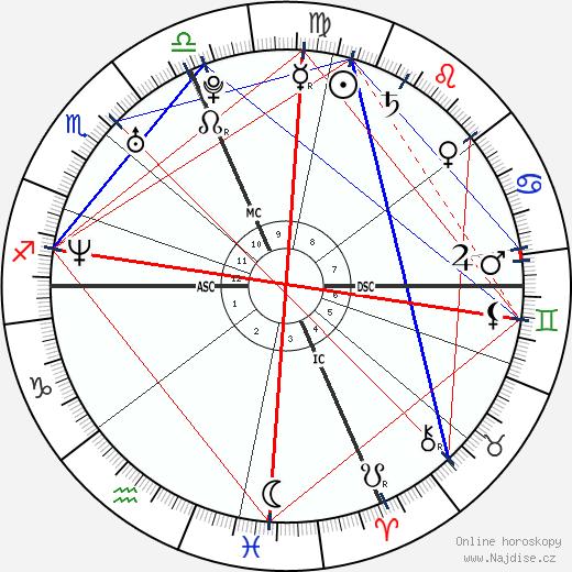 Melissa Benoit wikipedie wiki 2018, 2019 horoskop