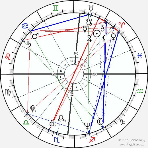 Melissa Joan Hart wikipedie wiki 2019, 2020 horoskop