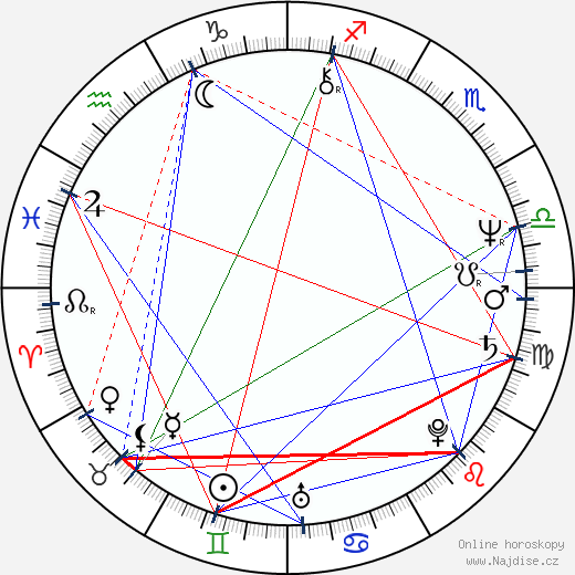 Melissa Mathison wikipedie wiki 2020, 2021 horoskop