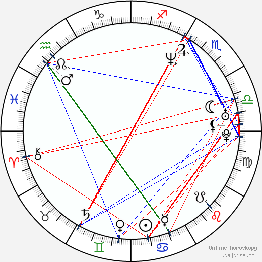 Melissa Peterman wikipedie wiki 2020, 2021 horoskop