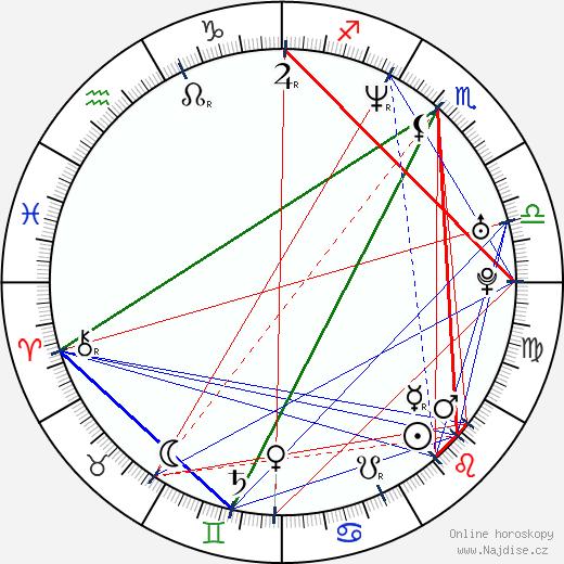 Melissa Ponzio wikipedie wiki 2019, 2020 horoskop
