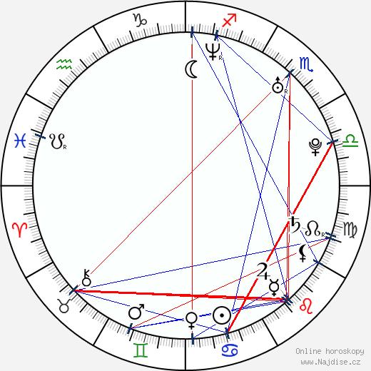 Melissa Reneé Martin wikipedie wiki 2018, 2019 horoskop