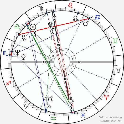 Melissa Sue Anderson wikipedie wiki 2020, 2021 horoskop