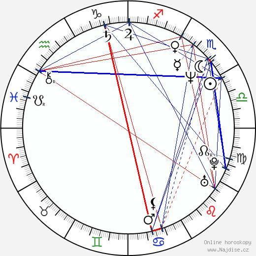 Melora Walters wikipedie wiki 2019, 2020 horoskop
