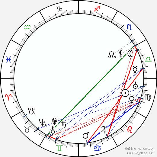 Melvin Sheppard wikipedie wiki 2019, 2020 horoskop