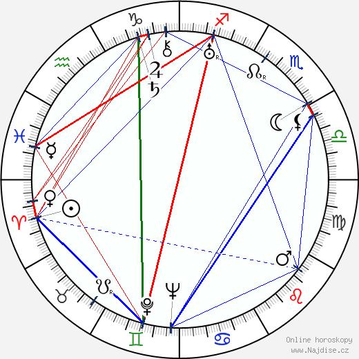 Melvyn Douglas wikipedie wiki 2019, 2020 horoskop