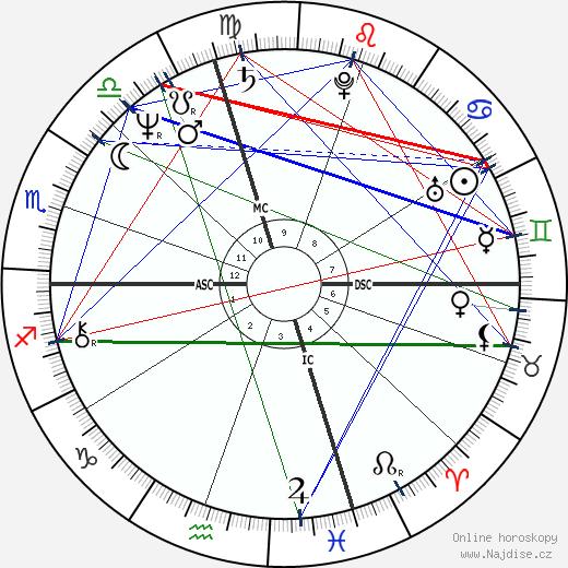Mercedes Lackey wikipedie wiki 2018, 2019 horoskop
