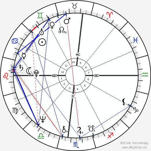 Meredith Baxter wikipedie wiki 2020, 2021 horoskop