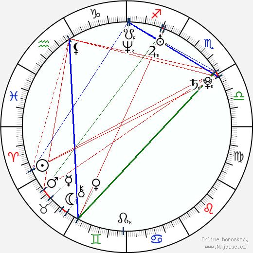 Merik Tadros wikipedie wiki 2018, 2019 horoskop