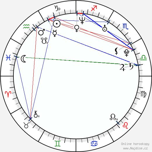 Mert Firat wikipedie wiki 2018, 2019 horoskop
