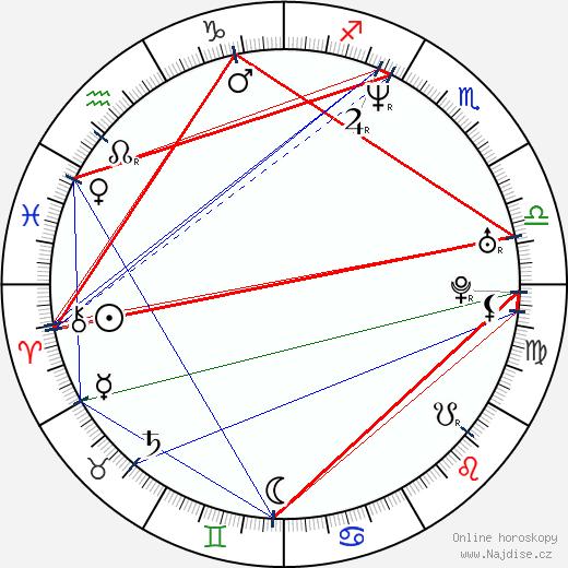 Method Man wikipedie wiki 2019, 2020 horoskop