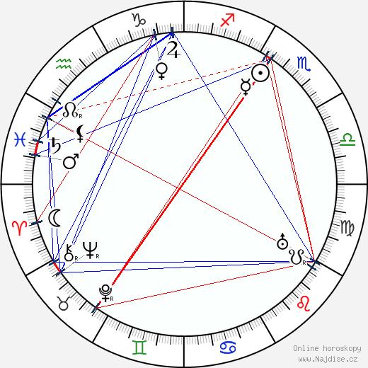 Mia Backman wikipedie wiki 2019, 2020 horoskop