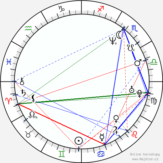 Mia Sara wikipedie wiki 2018, 2019 horoskop