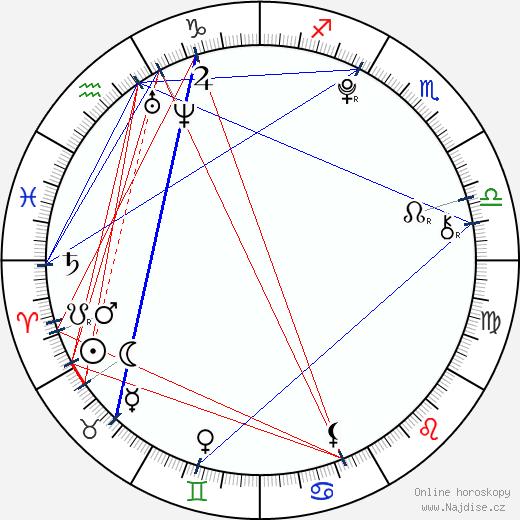 Mia Stallard wikipedie wiki 2017, 2018 horoskop