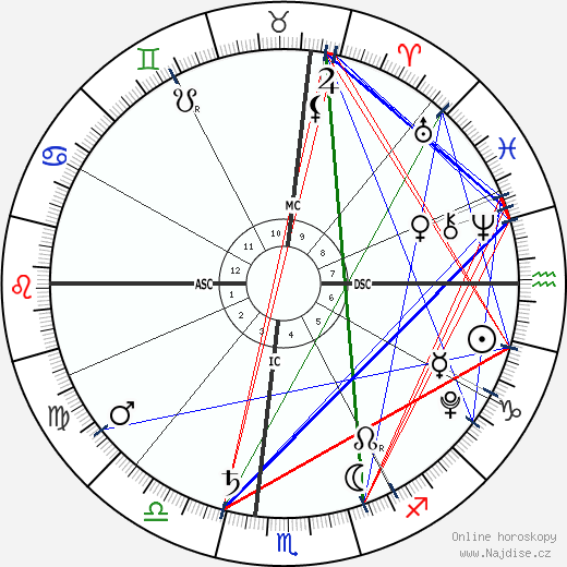 Micah Lanfer wikipedie wiki 2019, 2020 horoskop