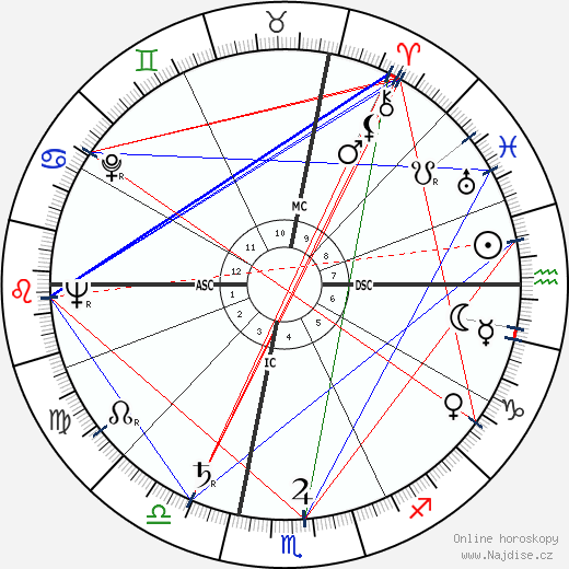 Michael A. Bilandic wikipedie wiki 2017, 2018 horoskop