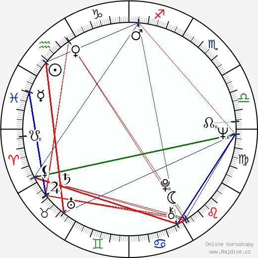Michael Apted wikipedie wiki 2018, 2019 horoskop