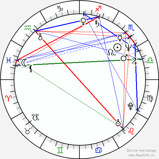 Michael Bailey Smith wikipedie wiki 2020, 2021 horoskop