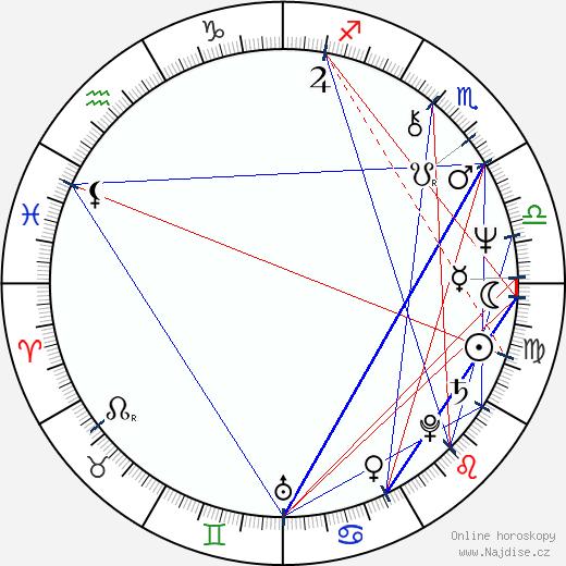Michael Berryman wikipedie wiki 2019, 2020 horoskop
