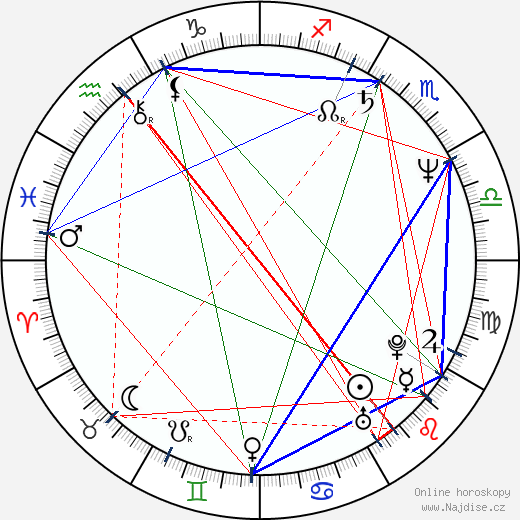 Michael Biehn wikipedie wiki 2018, 2019 horoskop