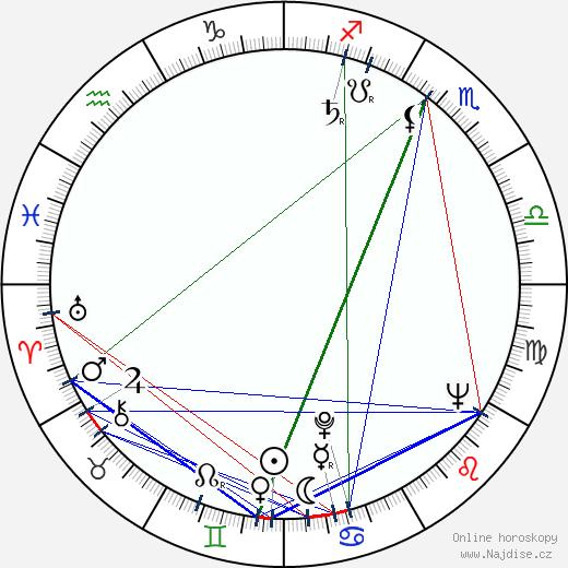 Michael Blakemore wikipedie wiki 2017, 2018 horoskop