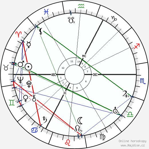 Michael Bohnen wikipedie wiki 2017, 2018 horoskop