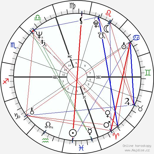Michael Bolton wikipedie wiki 2018, 2019 horoskop