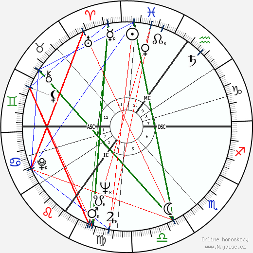 Michael Caine wikipedie wiki 2018, 2019 horoskop