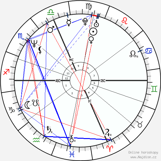 Michael Chiklis wikipedie wiki 2018, 2019 horoskop