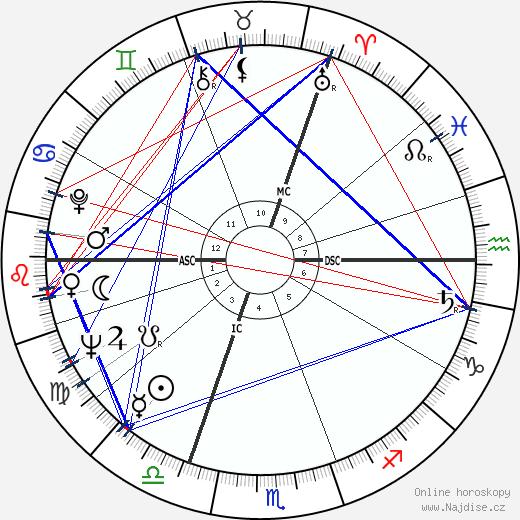 Michael Colvin wikipedie wiki 2019, 2020 horoskop