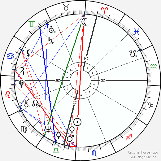 Michael Crichton wikipedie wiki 2019, 2020 horoskop