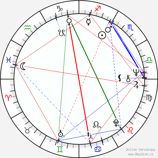 Michael David Edwards wikipedie wiki 2019, 2020 horoskop