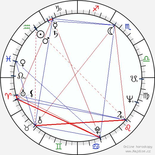 Michael Degen wikipedie wiki 2018, 2019 horoskop