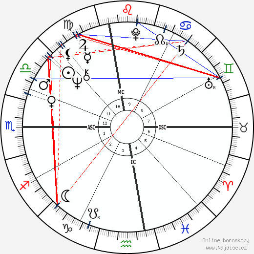Michael Douglas wikipedie wiki 2020, 2021 horoskop