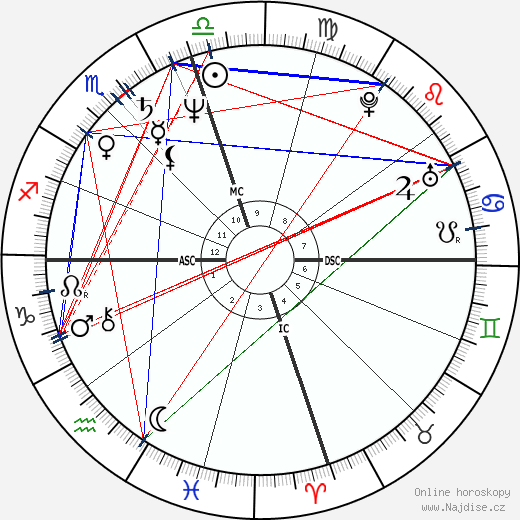 Michael Dudikoff wikipedie wiki 2018, 2019 horoskop