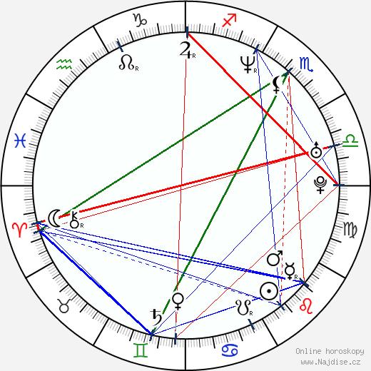 Michael Eklund wikipedie wiki 2020, 2021 horoskop